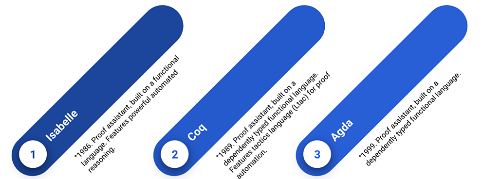 Agda vs Coq vs Isabelle formal verification.