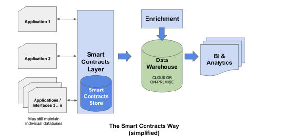 Data management and bridging data silos for analytics using smart contracts