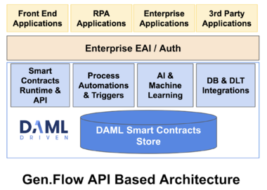 Gen.Flow smart contracts for data management to enable analytics