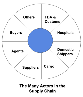 actors in the supply chain