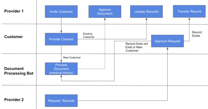 illustrative business process view