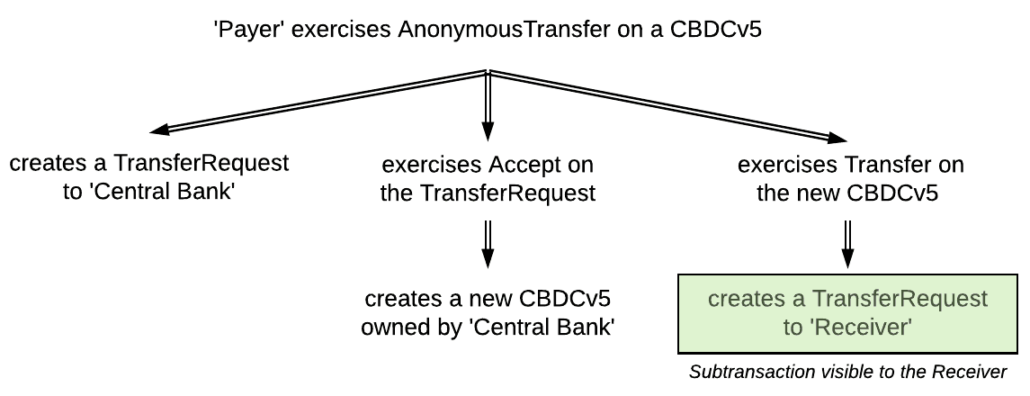 A transaction tree: the choice transfers the money from the owner to the receiver in two steps.